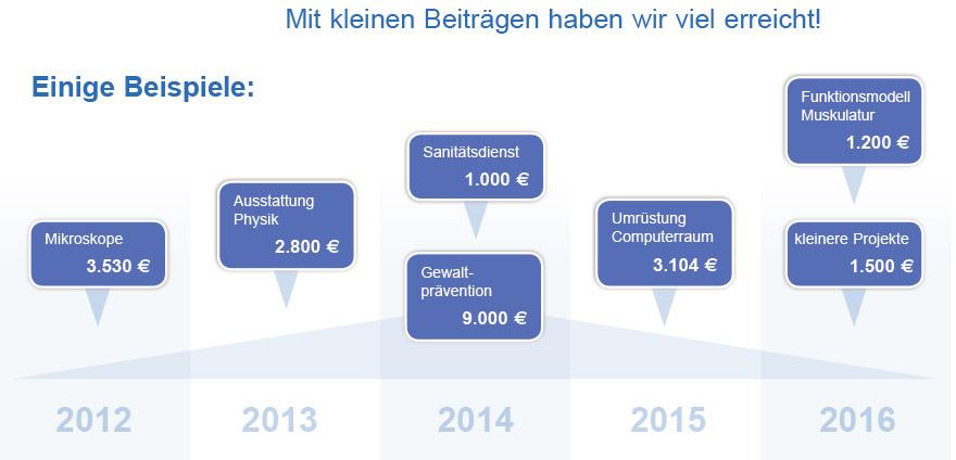 Beispiel-Kalkulation_Foerderverein